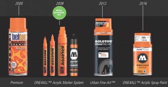 La philosophie de Molotow : innovation, qualité et respect de l'environnement